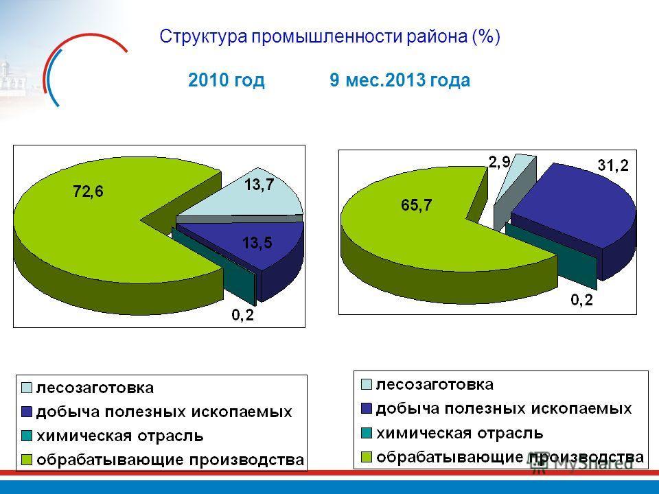 Структура промышленности района (%) 2010 год 9 мес.2013 года