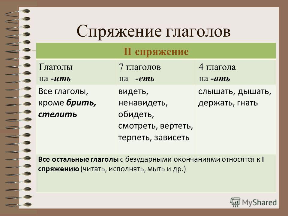 Спряжение глаголов II спряжение Глаголы на -ить 7 глаголов на -еть 4 глагола на -ать Все глаголы, кроме брить, стелить видеть, ненавидеть, обидеть, смотреть, вертеть, терпеть, зависеть слышать, дышать, держать, гнать Все остальные глаголы с безударны
