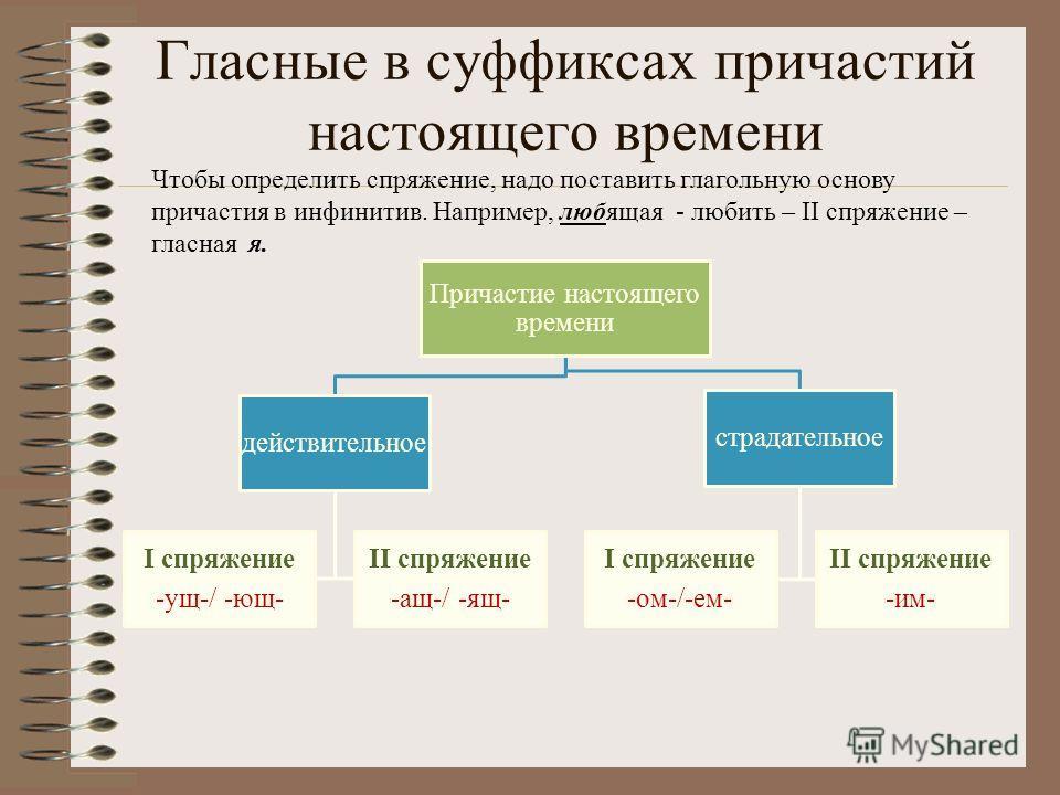Гласные в суффиксах причастий настоящего времени Причастие настоящего времени действительное I спряжение -ущ-/ -ющ- II спряжение -ащ-/ -ящ- страдательное I спряжение -ом-/-ем- II спряжение -им- Чтобы определить спряжение, надо поставить глагольную ос