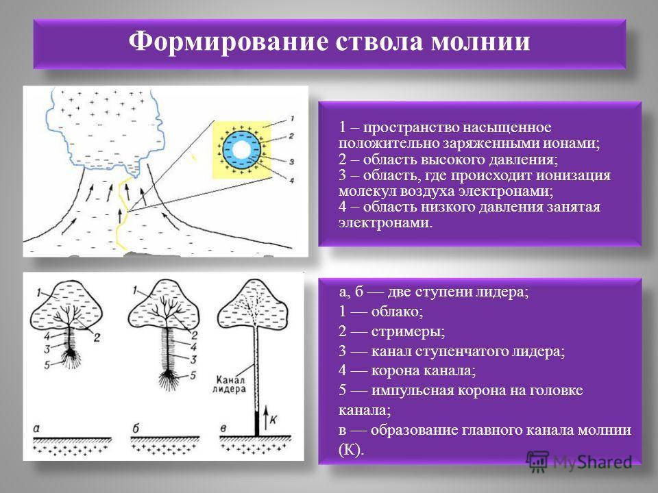 1 – пространство насыщенное положительно заряженными ионами; 2 – область высокого давления; 3 – область, где происходит ионизация молекул воздуха электронами; 4 – область низкого давления занятая электронами. Формирование ствола молнии а, б две ступе