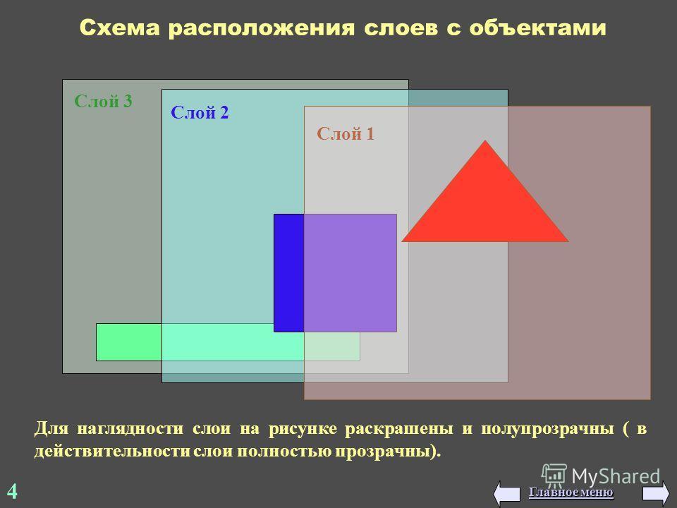 Слой 3 Слой 2 Слой 1 Схема расположения слоев с объектами Для наглядности слои на рисунке раскрашены и полупрозрачны ( в действительности слои полностью прозрачны). 4 Главное меню Главное меню