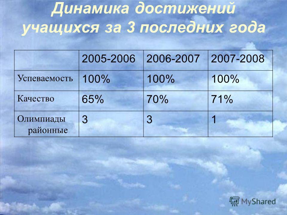 Динамика достижений учащихся за 3 последних года 2005-20062006-20072007-2008 Успеваемость 100% Качество 65%70%71% Олимпиады районные 331