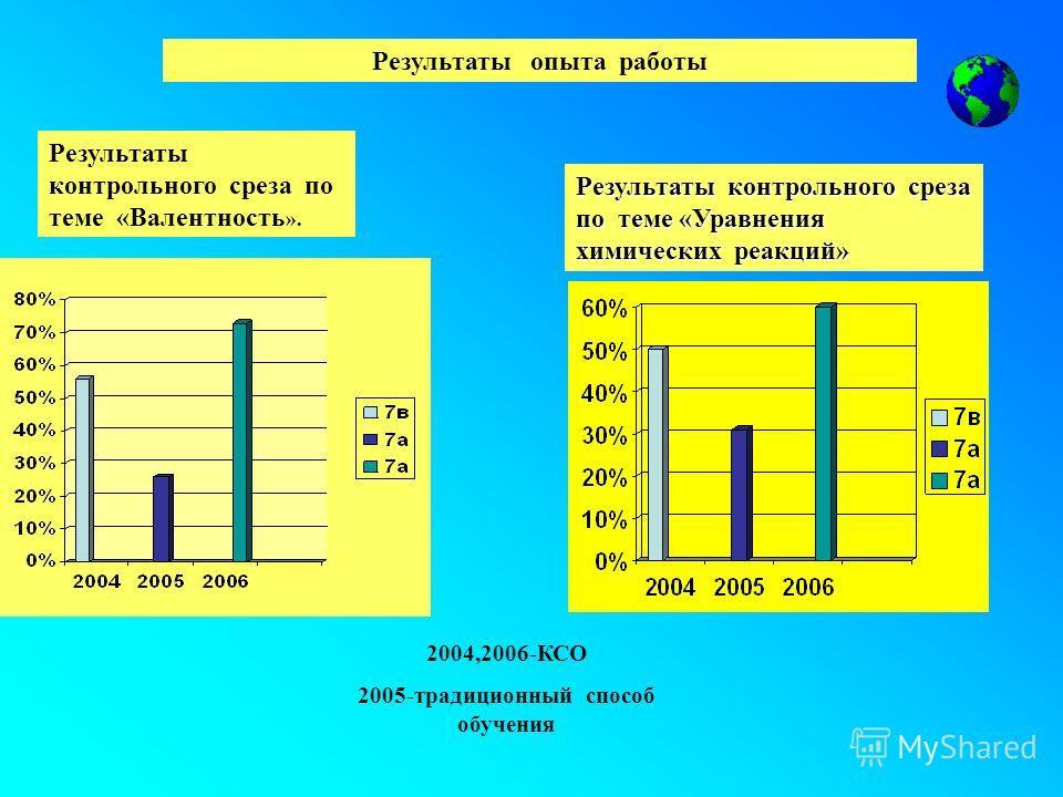 2004,2006-КСО 2005-традиционный способ обучения Результаты контрольного среза по теме «Валентность ». Результаты контрольного среза по теме «Уравнения химических реакций» Результаты опыта работы