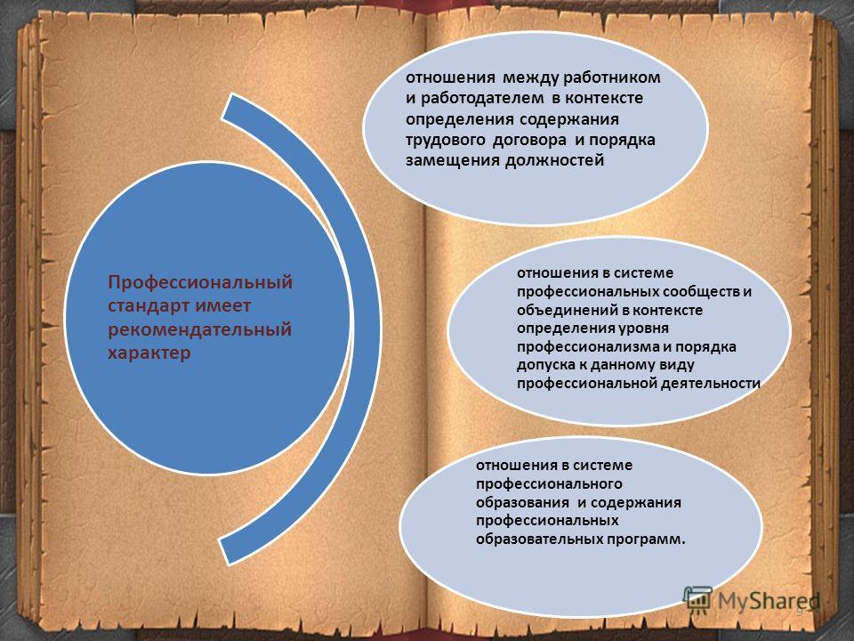 Профессиональный стандарт имеет рекомендательный характер отношения между работником и работодателем в контексте определения содержания трудового договора и порядка замещения должностей отношения в системе профессиональных сообществ и объединений в к
