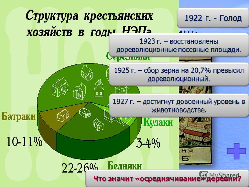 1922 г. - Голод 1925 г. – сбор зерна на 20,7% превысил дореволюционный. 1923 г. – восстановлены дореволюционные посевные площади. 1927 г. – достигнут довоенный уровень в животноводстве. Что значит «осреднячивание» деревни?