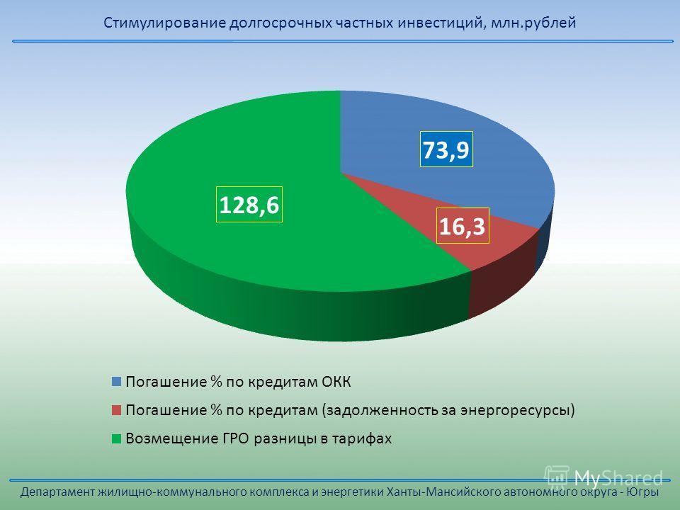 Стимулирование долгосрочных частных инвестиций, млн.рублей Департамент жилищно-коммунального комплекса и энергетики Ханты-Мансийского автономного округа - Югры