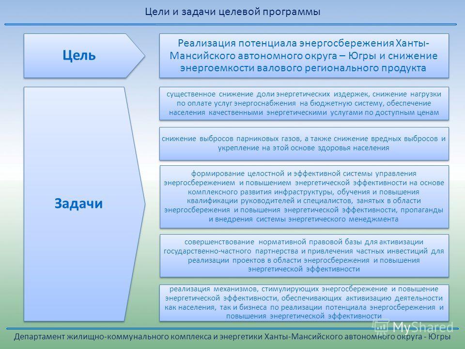 Цели и задачи целевой программы Реализация потенциала энергосбережения Ханты- Мансийского автономного округа – Югры и снижение энергоемкости валового регионального продукта существенное снижение доли энергетических издержек, снижение нагрузки по опла