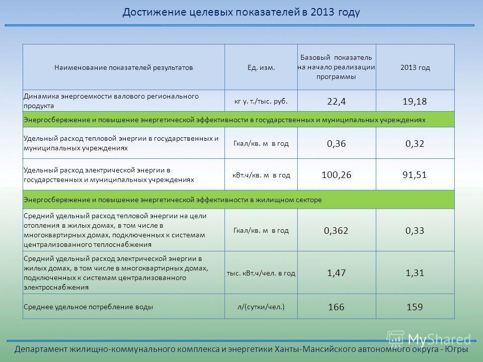 Достижение целевых показателей в 2013 году Наименование показателей результатов Ед. изм. Базовый показатель на начало реализации программы 2013 год Динамика энергоемкости валового регионального продукта кг у. т./тыс. руб. 22,419,18 Энергосбережение и