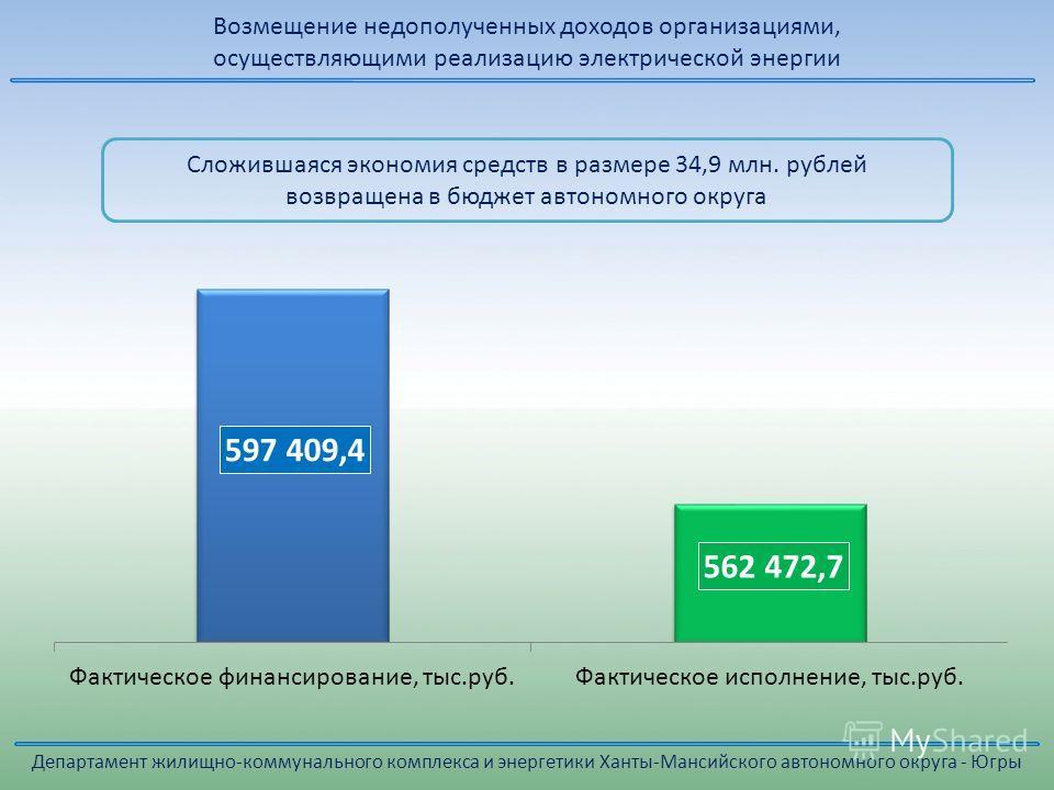 Сложившаяся экономия средств в размере 34,9 млн. рублей возвращена в бюджет автономного округа Возмещение недополученных доходов организациями, осуществляющими реализацию электрической энергии Департамент жилищно-коммунального комплекса и энергетики