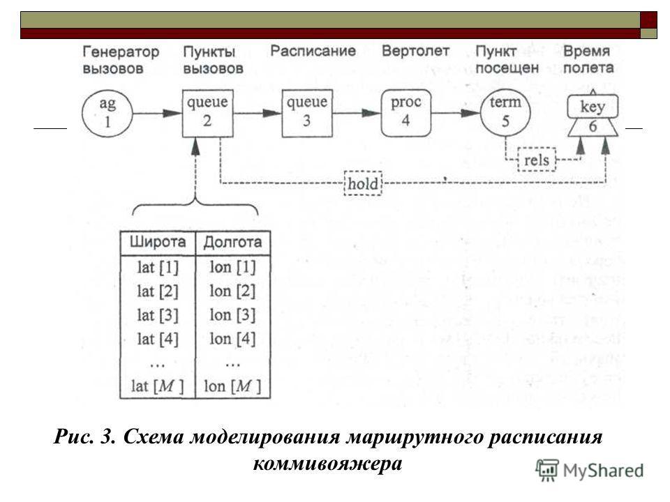 Рис. 3. Схема моделирования маршрутного расписания коммивояжера
