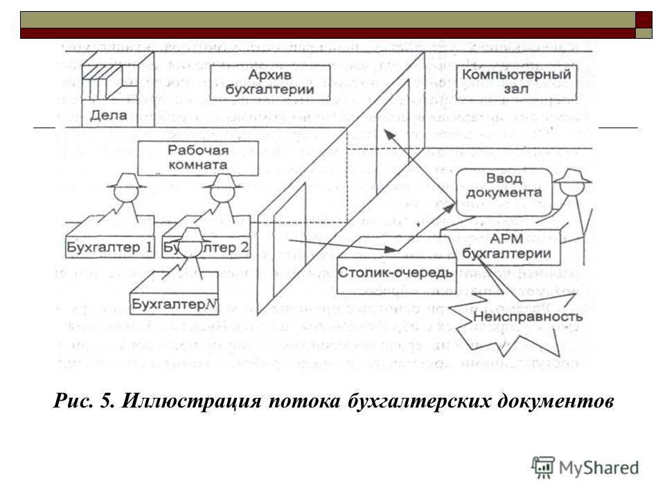 Рис. 5. Иллюстрация потока бухгалтерских документов
