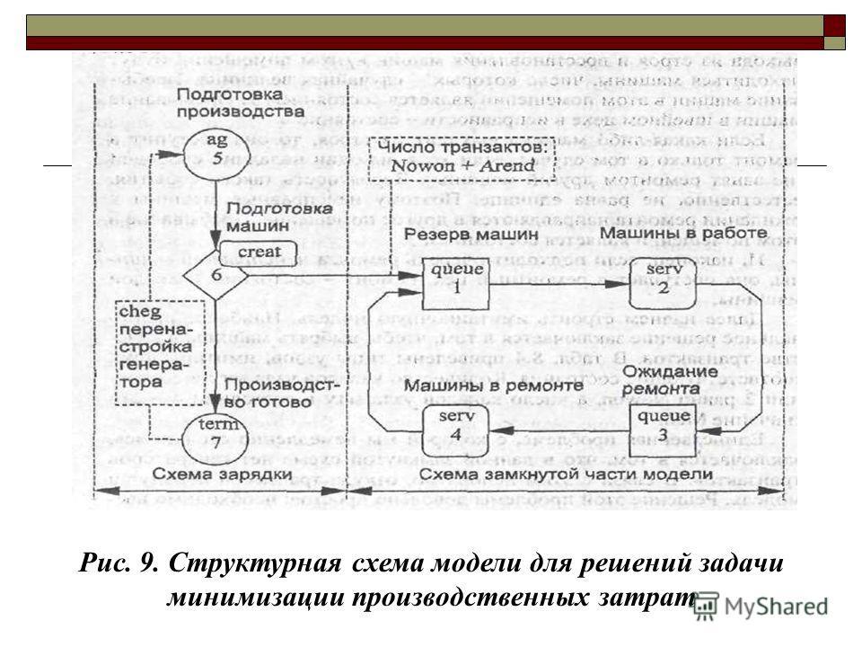 Рис. 9. Структурная схема модели для решений задачи минимизации производственных затрат