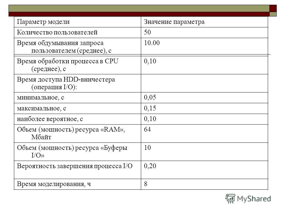Параметр модели Значение параметра Количество пользователей 50 Время обдумывания запроса пользователем (среднее), с 10.00 Время обработки процесса в CPU (среднее), с 0,10 Время доступа HDD-вннчестера (операция I/O): минимальное, с 0,05 максимальное,