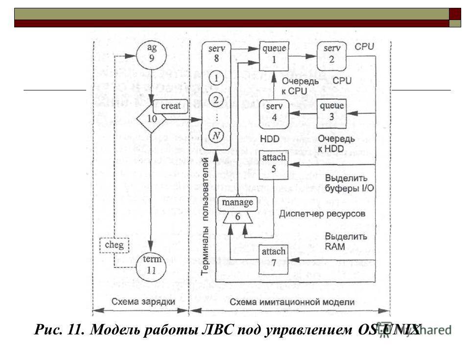 Рис. 11. Модель работы ЛВС под управлением OS UNIX