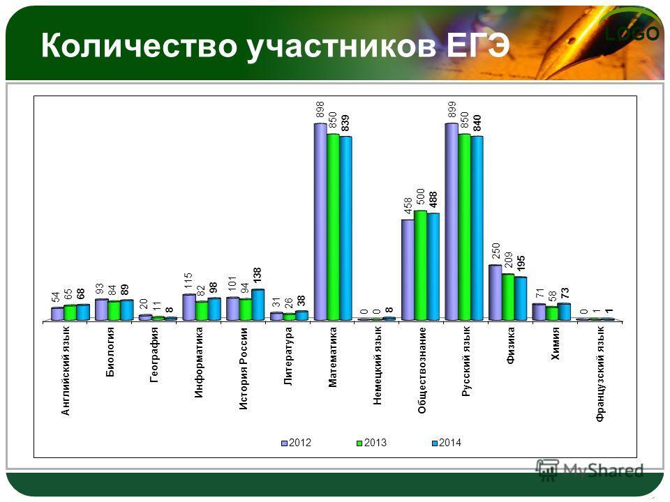 LOGO Количество участников ЕГЭ