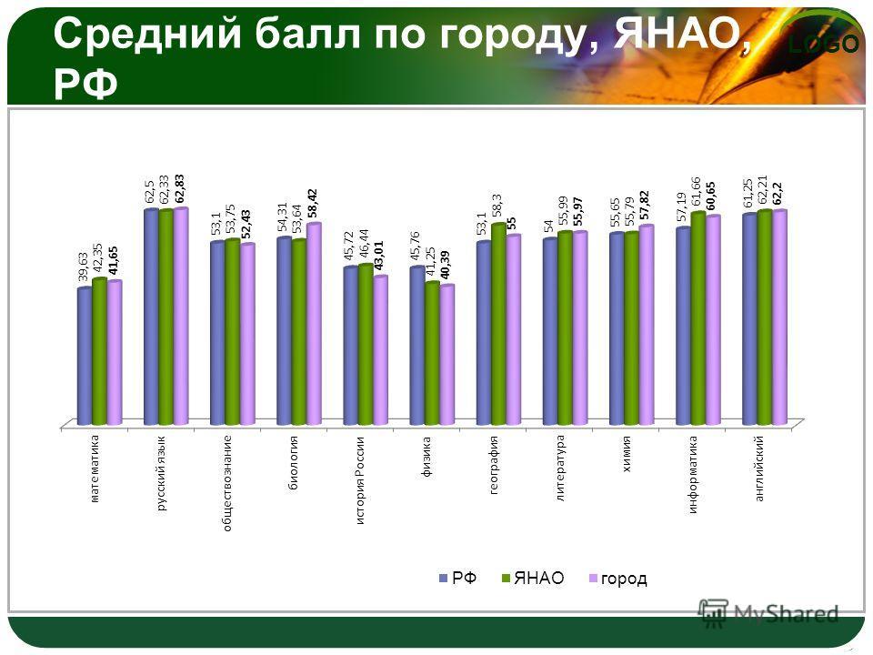 LOGO Средний балл по городу, ЯНАО, РФ