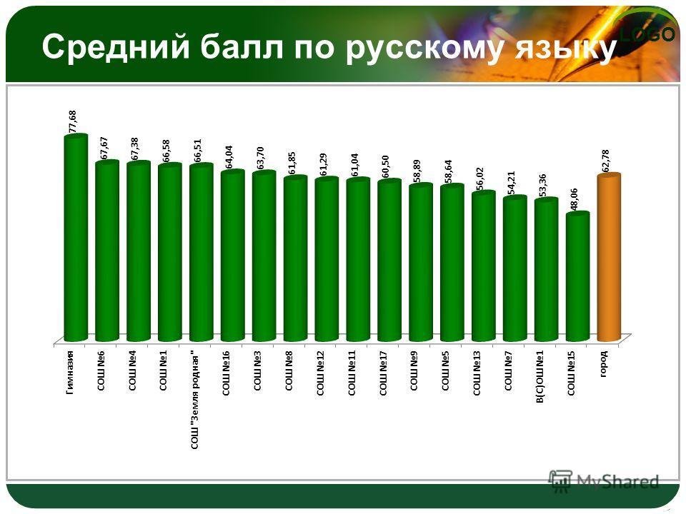 LOGO Средний балл по русскому языку