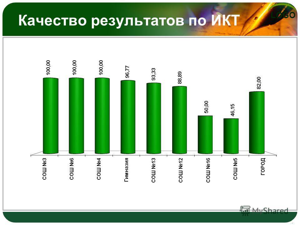 LOGO Качество результатов по ИКТ