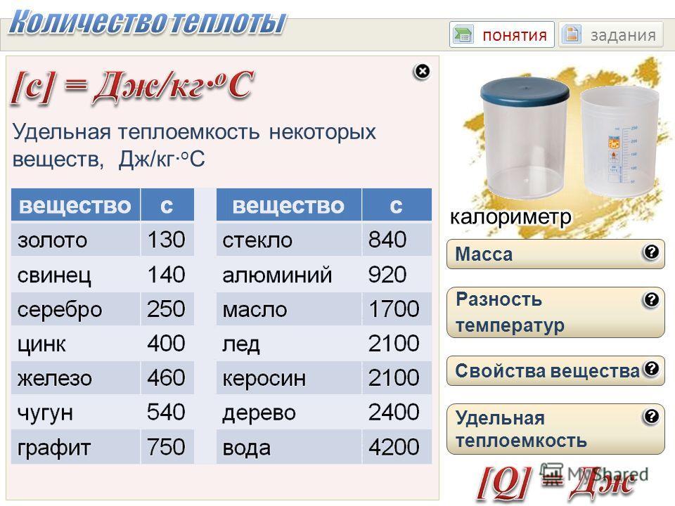 понятиязадания Масса Разность температур Свойства вещества Энергия, которую получает или теряет тело при теплопередаче, называется количеством теплоты. t 1 t 2 t Удельная теплоемкость Количество теплоты, которое необходимо для нагревания тела, зависи