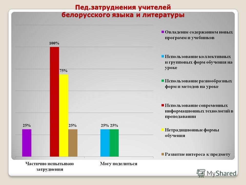 Пед.затруднения учителей белорусского языка и литературы