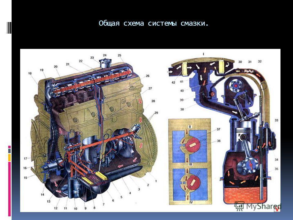 Общая схема системы смазки.