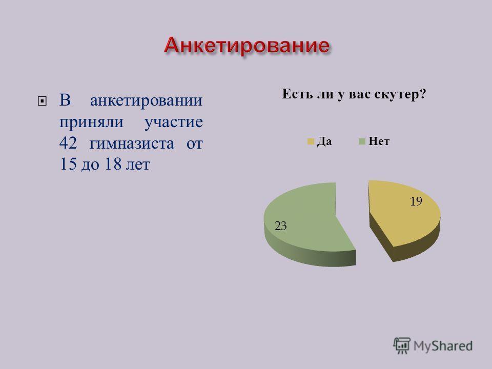 В анкетировании приняли участие 42 гимназиста от 15 до 18 лет
