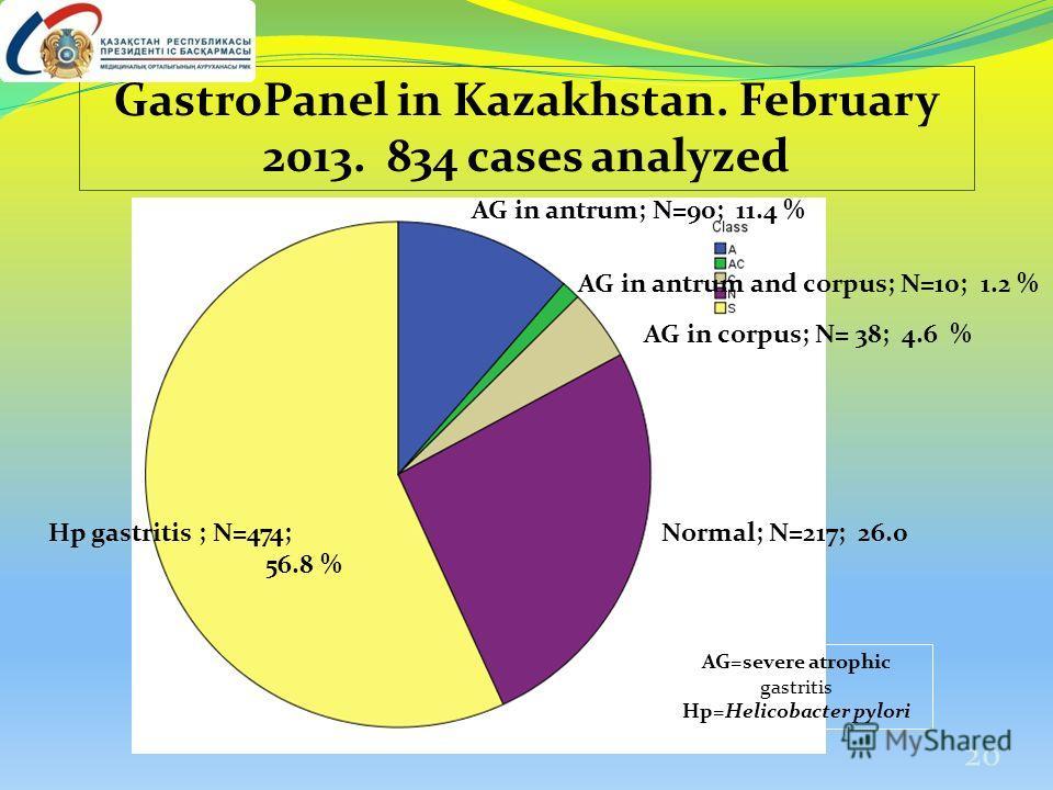Normal; N=217; 26.0 % Hp gastritis ; N=474; 56.8 % AG in antrum and corpus; N=10; 1.2 % AG in corpus; N= 38; 4.6 % GastroPanel in Kazakhstan. February 2013. 834 cases analyzed AG in antrum; N=90; 11.4 % AG=severe atrophic gastritis Hp=Helicobacter py