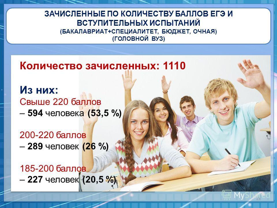 ЗАЧИСЛЕННЫЕ ПО КОЛИЧЕСТВУ БАЛЛОВ ЕГЭ И ВСТУПИТЕЛЬНЫХ ИСПЫТАНИЙ (БАКАЛАВРИАТ+СПЕЦИАЛИТЕТ, БЮДЖЕТ, ОЧНАЯ) (ГОЛОВНОЙ ВУЗ) Количество зачисленных: 1110 Из них: Свыше 220 баллов – 594 человека (53,5 %) 200-220 баллов – 289 человек (26 %) 185-200 баллов –