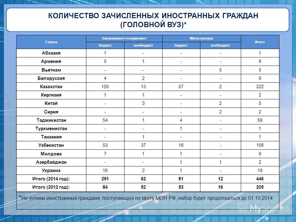 КОЛИЧЕСТВО ЗАЧИСЛЕННЫХ ИНОСТРАННЫХ ГРАЖДАН (ГОЛОВНОЙ ВУЗ)* 16 Страна Бакалавриат+специалитет Магистратура Итого бюджетвнебюджетбюджетвнебюджет Абхазия 1---1 Армения 51--6 Вьетнам---55 Белоруссия 42--6 Казахстан 15013572222 Киргизия 11--2 Китай-3-25 С