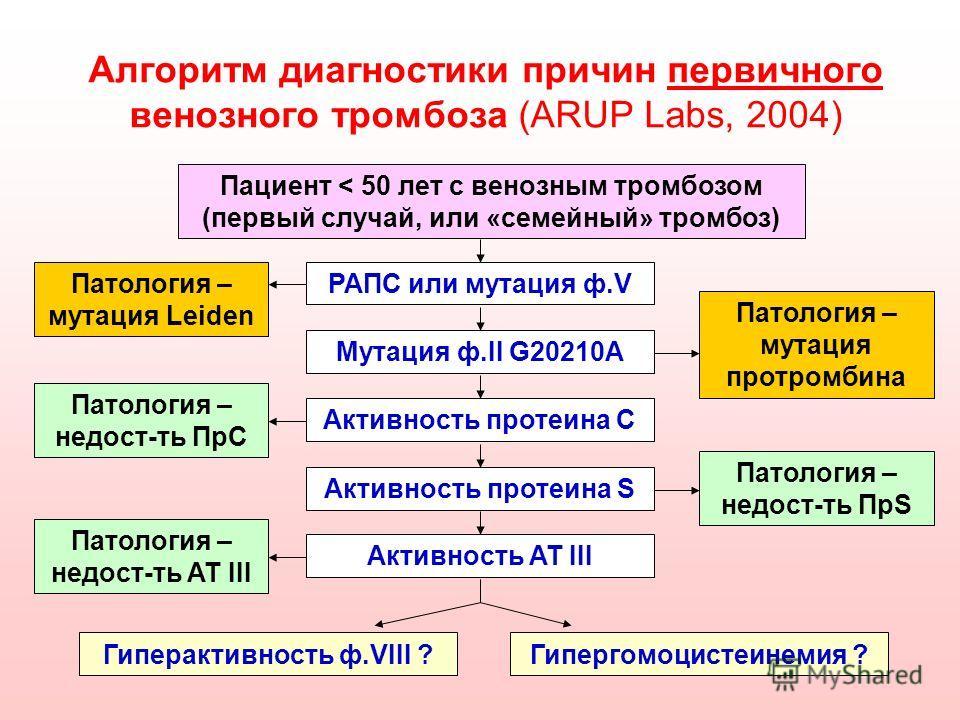 Алгоритм диагностики причин первичного венозного тромбоза (ARUP Labs, 2004) Пациент < 50 лет с венозным тромбозом (первый случай, или «семейный» тромбоз) РАПС или мутация ф.VПатология – мутация Leiden Мутация ф.II G20210A Патология – мутация протромб