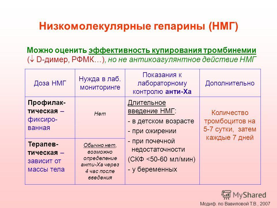 Низкомолекулярные гепарины (НМГ) Можно оценить эффективность купирования тромбинемии ( D-димер, РФМК…), но не антикоагулянтное действие НМГ Доза НМГ Нужда в лаб. мониторинге Показания к лабораторному контролю анти-Ха Дополнительно Профилак- тическая