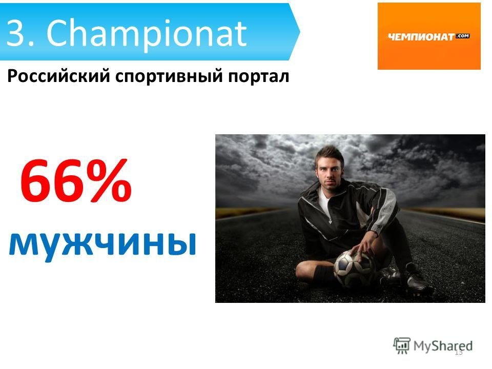 Российский спортивный портал 3. Championat 13 66% мужчины