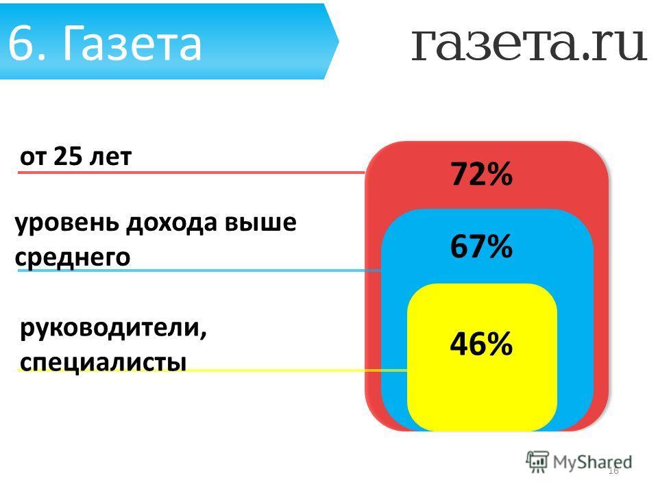 6. Газета от 25 лет уровень дохода выше среднего руководители, специалисты 16 72% 67% 46%