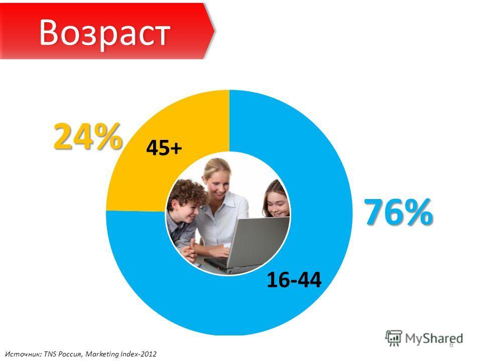 76% 24% Возраст 6 Источник: TNS Россия, Marketing Index-2012