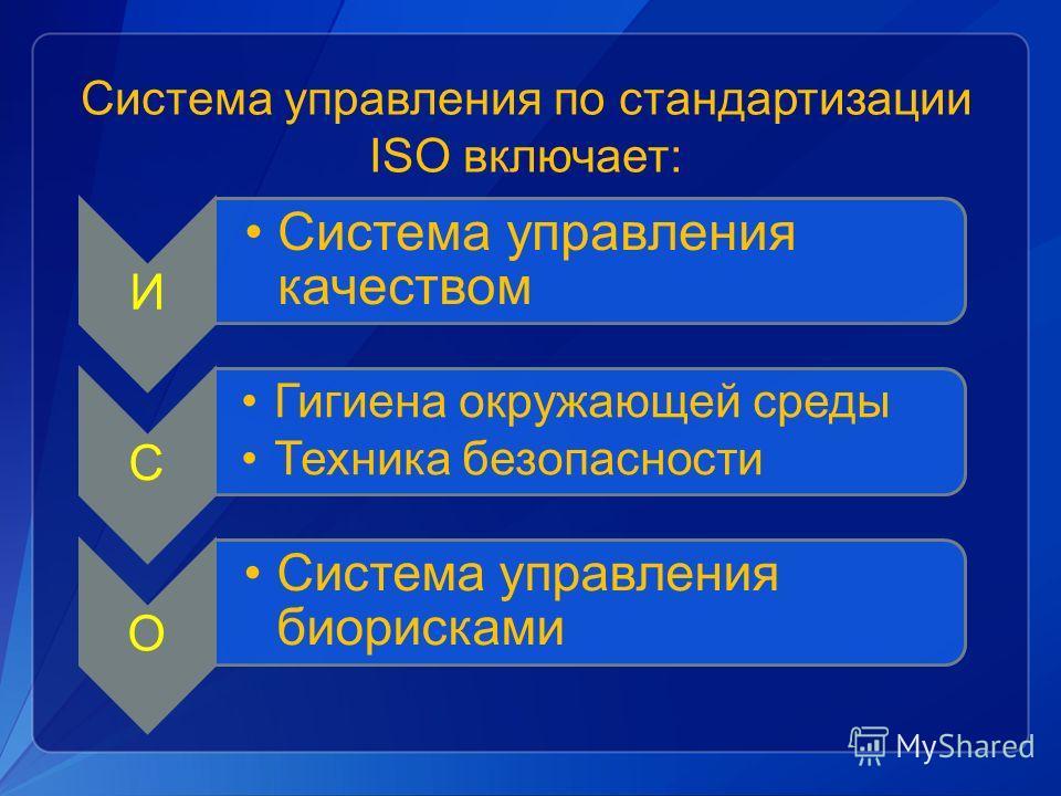 Система управления по стандартизации ISO включает: И Система управления качеством С Гигиена окружающей среды Техника безопасности О Система управления биорисками