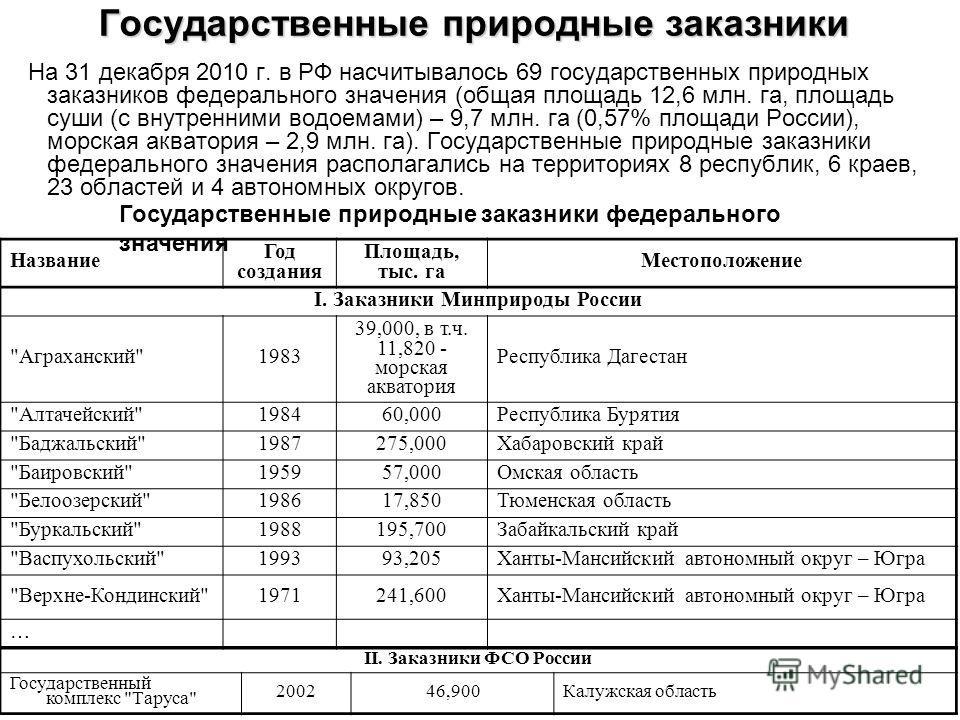 Государственные природные заказники На 31 декабря 2010 г. в РФ насчитывалось 69 государственных природных заказников федерального значения (общая площадь 12,6 млн. га, площадь суши (с внутренними водоемами) – 9,7 млн. га (0,57% площади России), морск