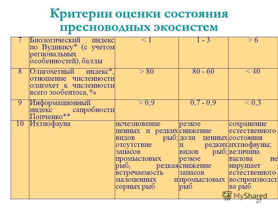 27 7 Биологический индекс по Вудивису* (с учетом региональных особенностей), баллы < 11 - 3> 6 8 Олигохетный индекс*, отношение численности олигохет к численности всего зообентоса, % > 8080 - 60< 40 9 Информационный индекс сапробности Попченко** > 0,