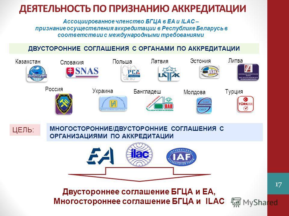 ДЕЯТЕЛЬНОСТЬ ПО ПРИЗНАНИЮ АККРЕДИТАЦИИ Ассоциированное членство БГЦА в ЕА и ILAC – признание осуществления аккредитации в Республике Беларусь в соответствии с международными требованиями Двустороннее соглашение БГЦА и ЕА, Многостороннее соглашение БГ