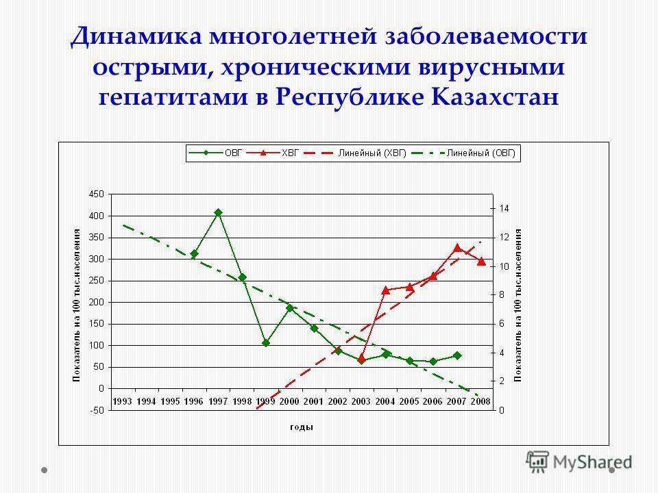 Динамика многолетней заболеваемости острыми, хроническими вирусными гепатитами в Республике Казахстан