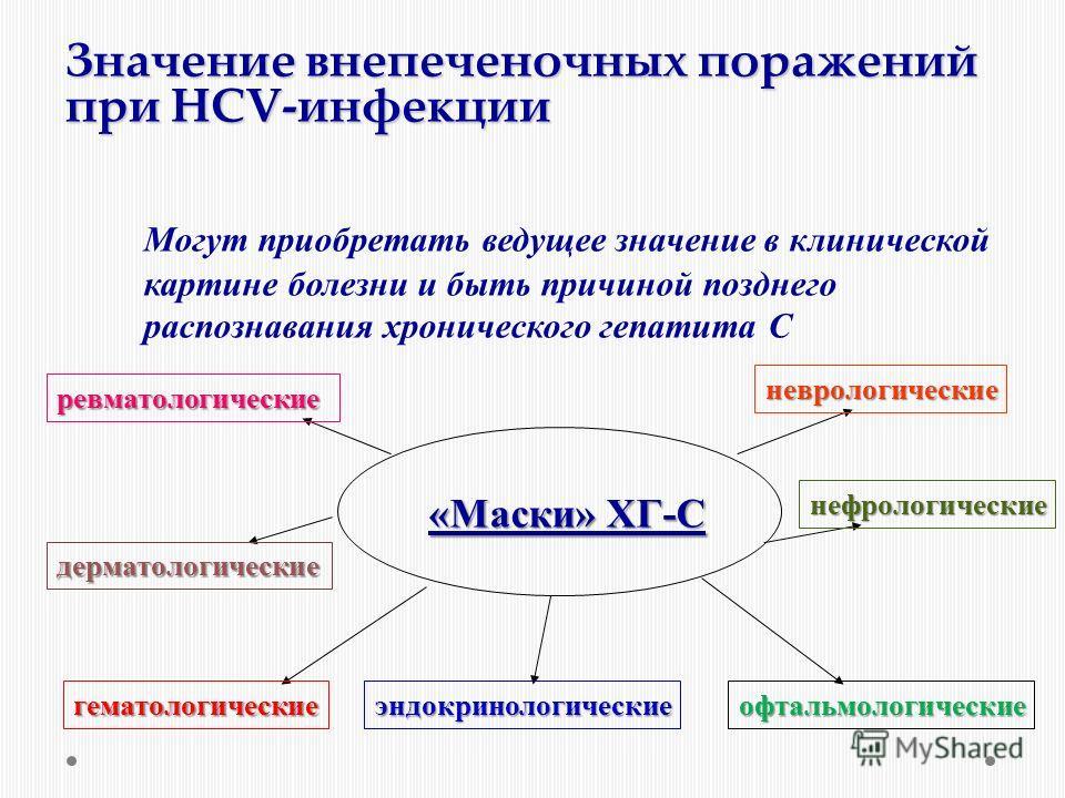 Значение внепеченочных поражений при HCV-инфекции Могут приобретать ведущее значение в клинической картине болезни и быть причиной позднего распознавания хронического гепатита С «Маски» ХГ-С ревматологические дерматологические гематологическиеэндокри