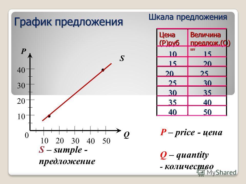 0 40 10 20 30 1020 30 40 50 Q P S5040 4035 3530 3025 2520 2015 1510 Величина предлож.(Q) шт Цена (P)руб Шкала предложения График предложения P – price - цена Q – quantity - количество S – sumple - предложение