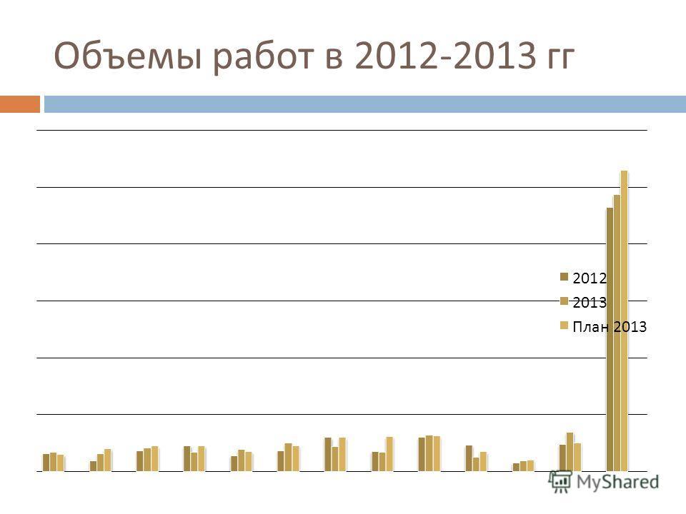 Объемы работ в 2012-2013 гг