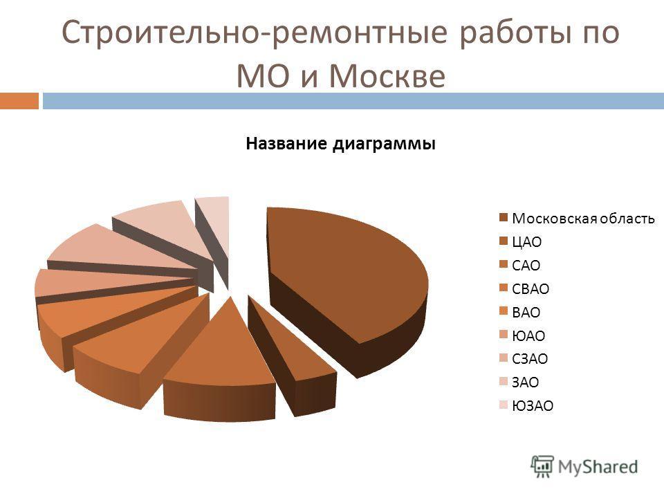 Строительно - ремонтные работы по МО и Москве