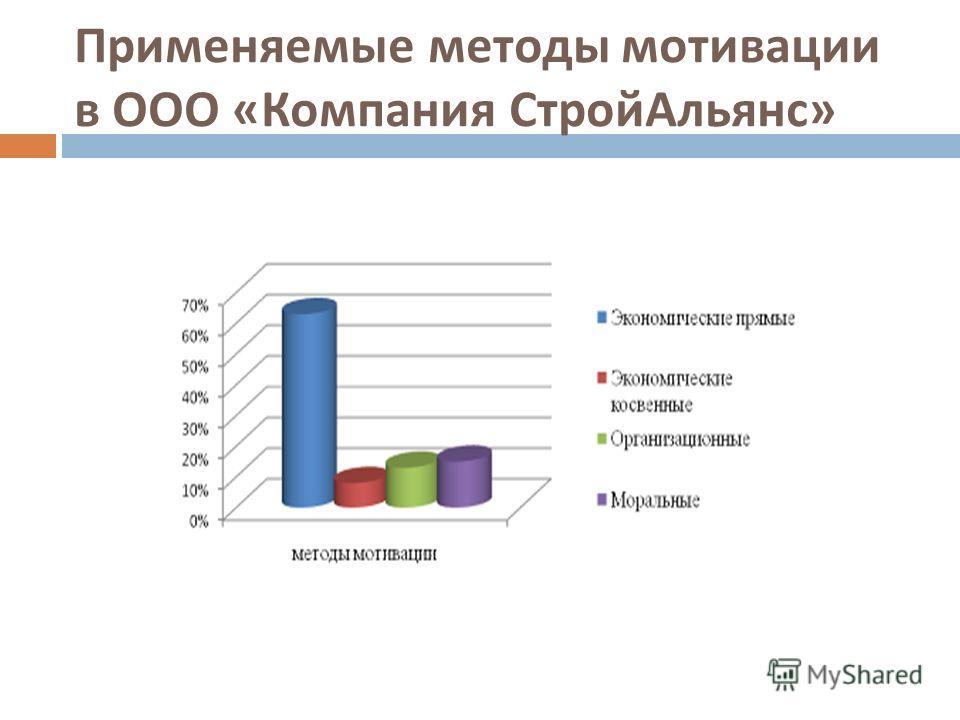 Применяемые методы мотивации в ООО « Компания Строй Альянс »