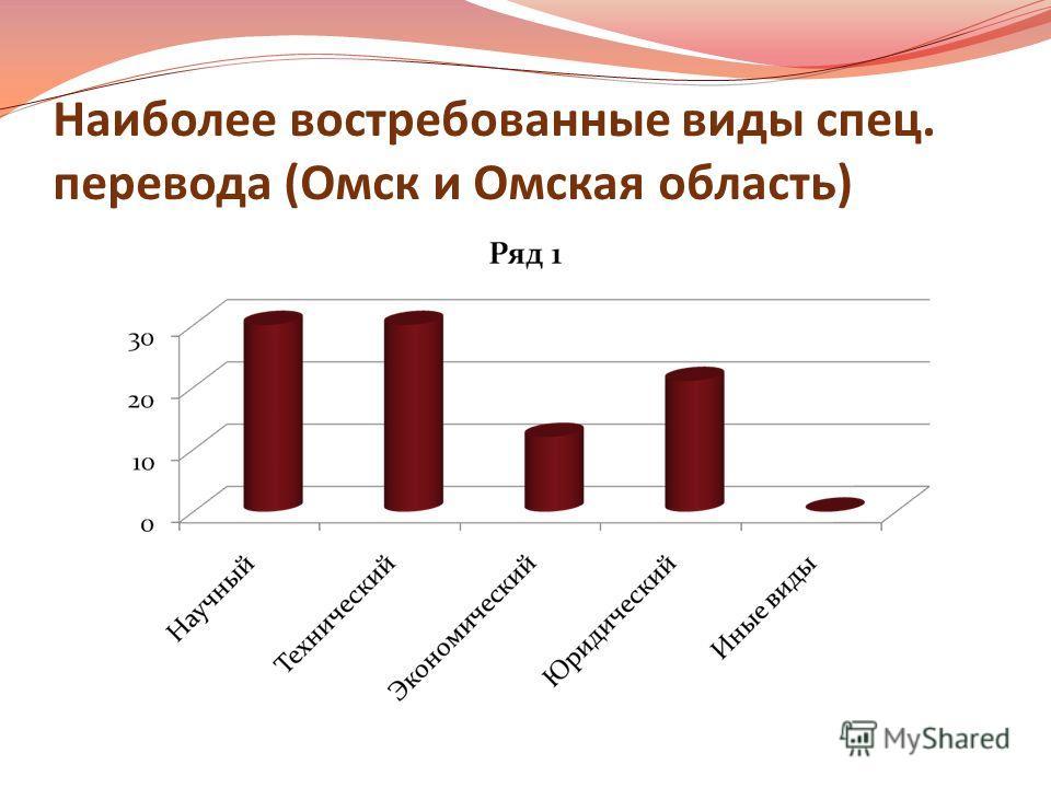 Наиболее востребованные виды спец. перевода (Омск и Омская область)