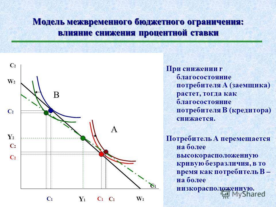 Модель межвременного бюджетного ограничения: влияние увеличения процентной ставки При росте r благосостояние потребителя А (заемщика) снижается, тогда как благосостояние потребителя В (кредитора) растет. Потребитель А перемещается на более низкораспо