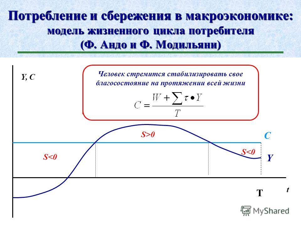 Потребление и сбережения в макроэкономике: модель постоянного дохода (М. Фридмен)