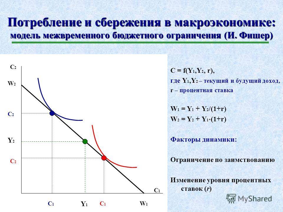 Потребление в России: особенности трансформационной динамики Доход (Y), Потребление (С) Время Продукты питания Одежда Бытовая техника Автомобиль Накопления на недвижимость