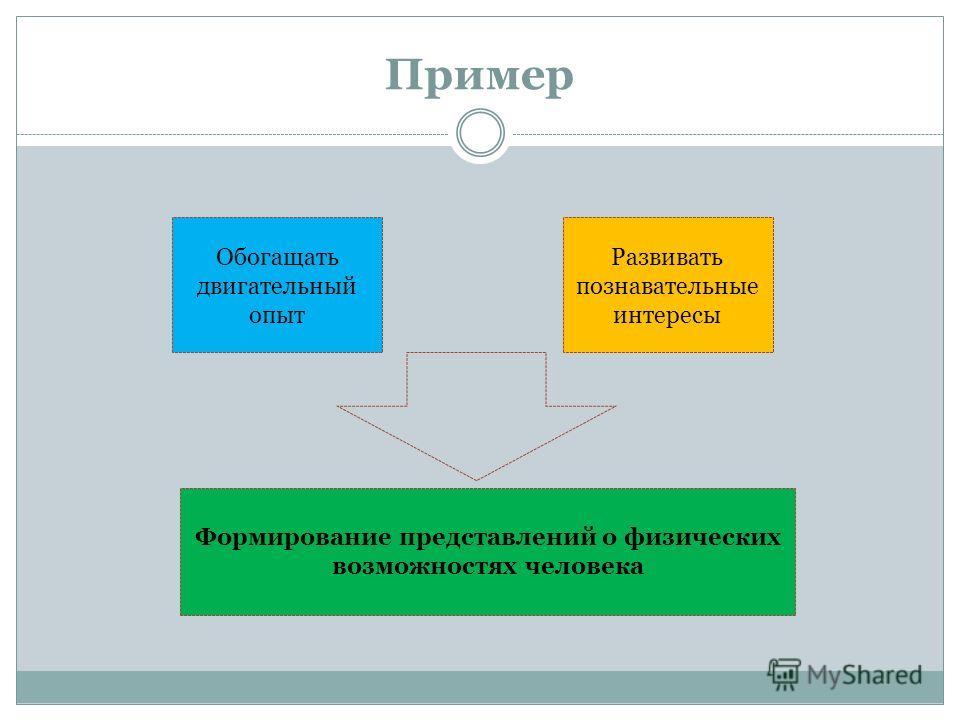 Пример Обогащать двигательный опыт Развивать познавательные интересы Формирование представлений о физических возможностях человека