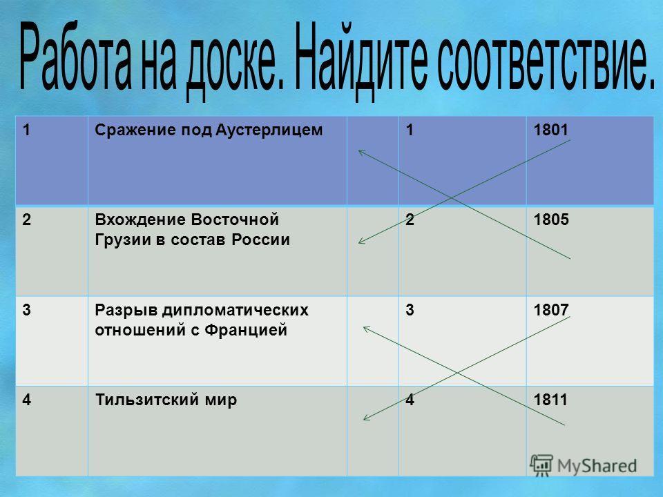1Сражение под Аустерлицем 11801 2Вхождение Восточной Грузии в состав России 21805 3Разрыв дипломатических отношений с Францией 31807 4Тильзитский мир 41811
